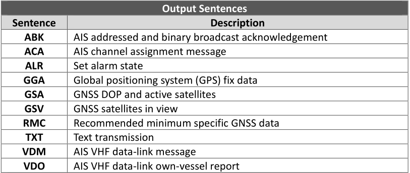 Table listing the output sentences and descriptions for an Alltek Marine B600 series device.